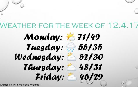 Weather for the week of 12.4.17
