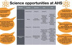 Science opportunities at AHS